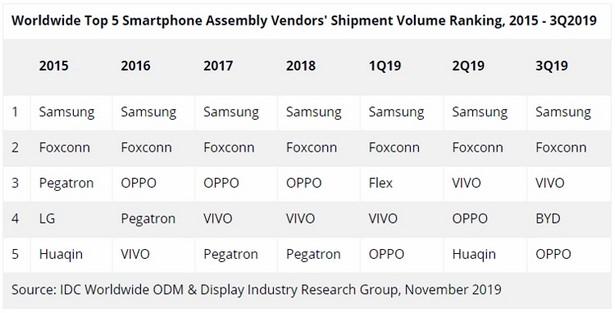 idc smartphones manufacturers q3 2019