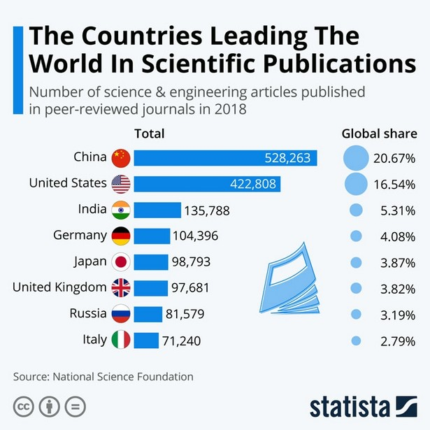 statista science publications 2018