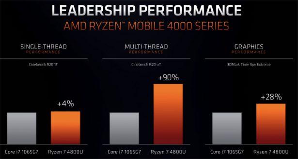 Сравнение производительности AMD Ryzen 7 4800U с Intel Core i7-1065G7