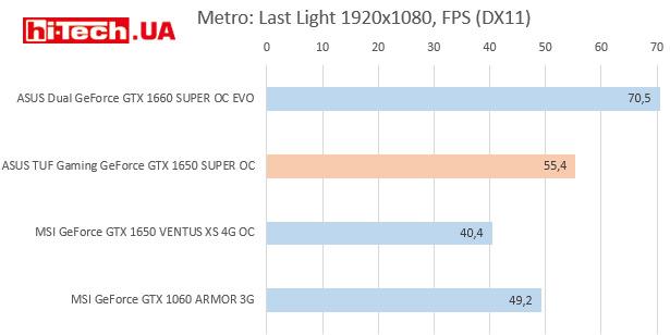 Производительность GeForce GTX 1650 SUPER, гистограммы