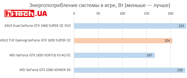 Энергопотребление ASUS TUF Gaming GeForce GTX 1650 SUPER OC