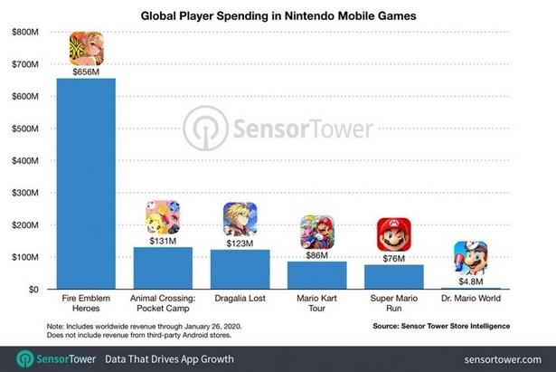 Nintendo money 1 bln