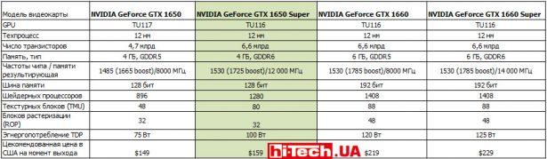 Сравнение референсных характеристик видеокарт NVIDIA GeForce GTX 1650, GTX 1650 SUPER, GTX 1660 и GTX 1650 SUPER