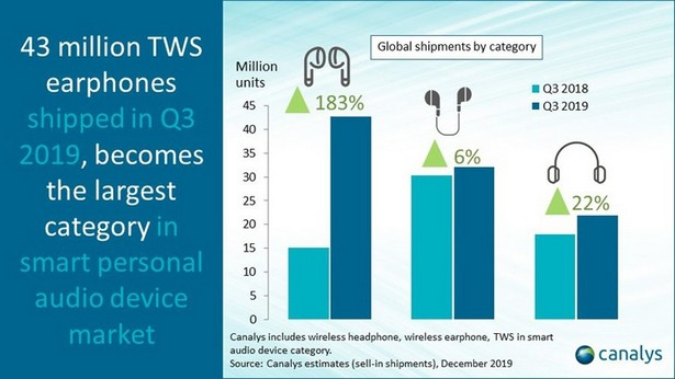 canalys 2019 in ear wireless stat