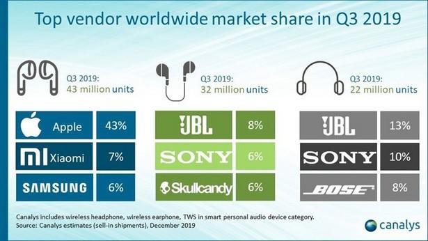 strategy anal 2019 in ear wireless stat