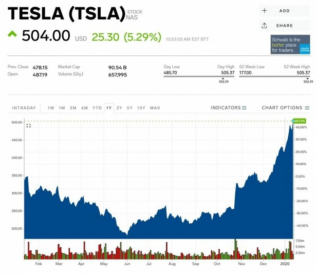 tesla stocks 2019