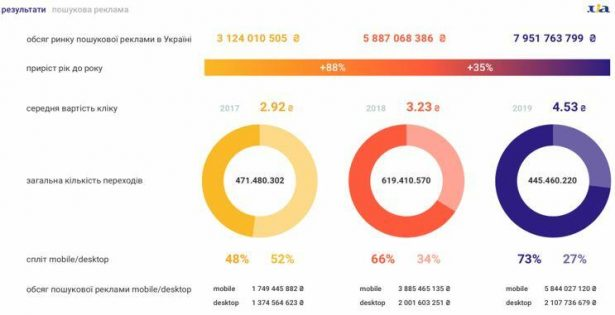 Ринок інтернет-реклами в Україні збільшився за 2019 рік на 35%