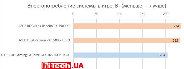 Энергопотребление Производительность ASUS Radeon RX 5500 XT
