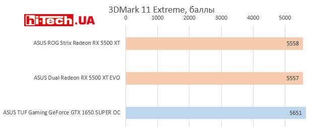 Производительность ASUS Radeon RX 5500 XT