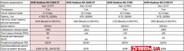Сравнение референсных характеристик видеокарт семейства AMD Radeon RX 5000