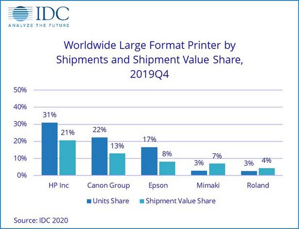 IDC large format printers