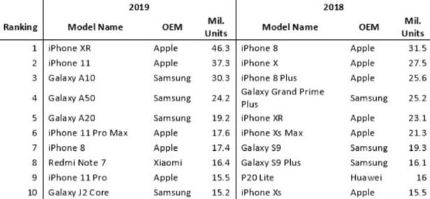 Omnia Apple iPhone Xr 2019 stat