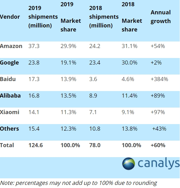 canalys smart speakers 2019