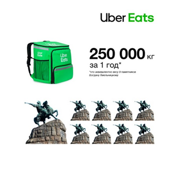ubereats ukraine 1 year summary