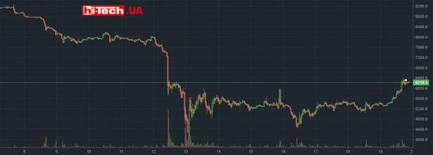 Изменение стоимости Bitcoin за последние недели по данным крупной криптовалютной биржи Bitfinex