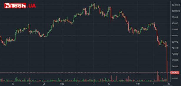 Падение стоимости Bitcoin