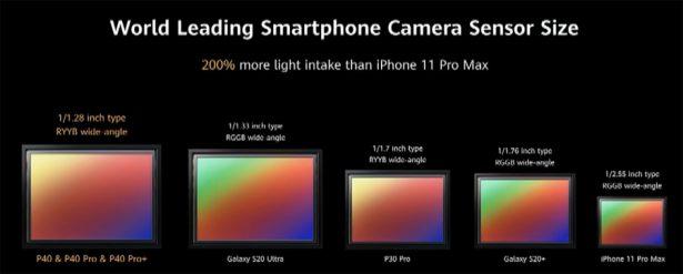 Большой сенсор 40 Мпикс камеры Huawei P40