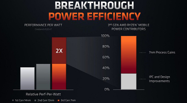 Мобильные процессоры AMD Ryzen 4000