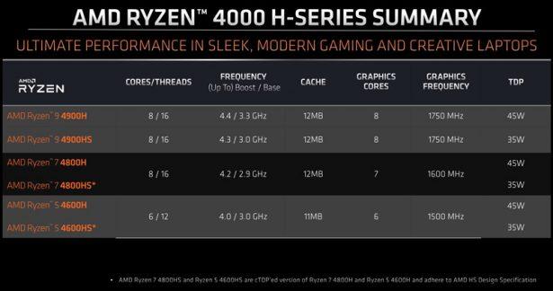 Характеристики AMD Ryzen 4000