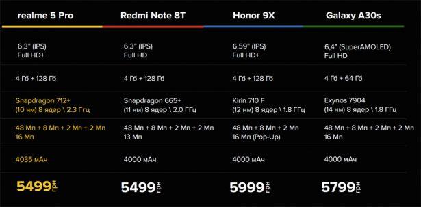 Сравнение цены и характеристик realme 5 Pro с конкурентами