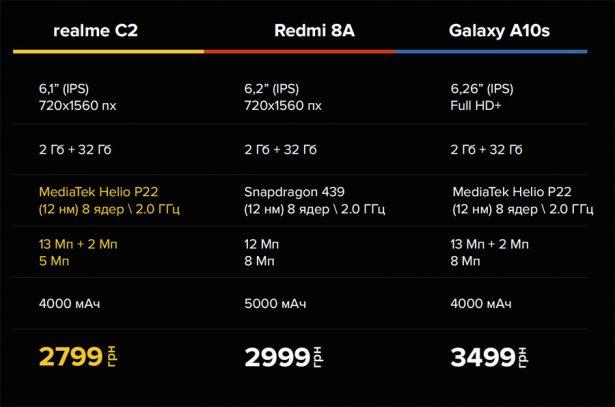 Сравнение цены и характеристик realme C2 с конкурентами