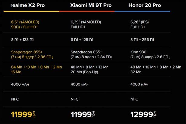 Сравнение цены и характеристик realme X2 Pro с конкурентами