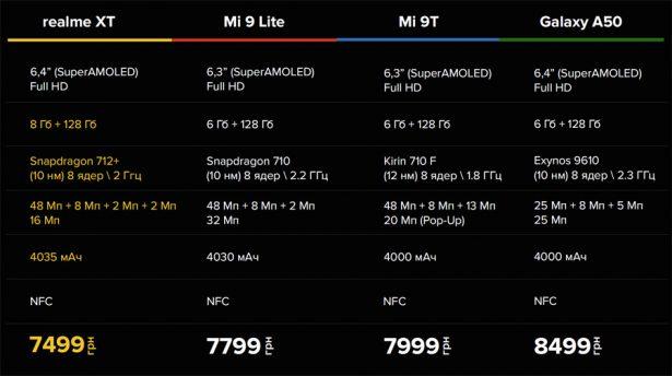 Сравнение цены и характеристик realme XT с конкурентами