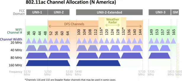 80211ac_channels