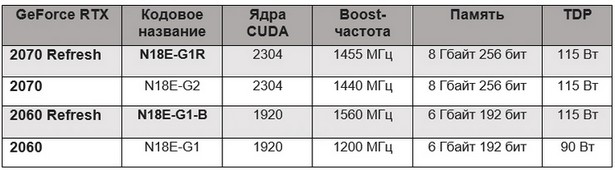 GeForce RTX 2060 2070 vs refresh