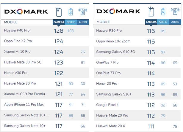 Топ-20 смартфонов по качеству съемки (на конец марта 2020 года) в рейтинге DXOMARK