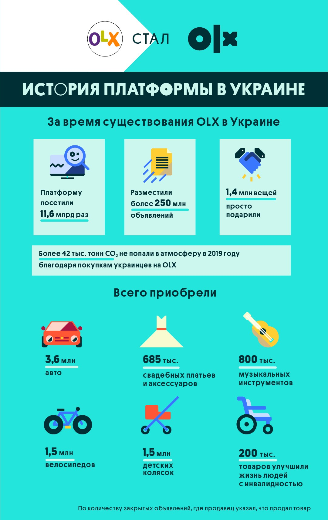 Инфографика_Ребрендинг OLX_Как изменилась платформа и айдентика