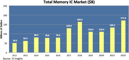 Выручка производителей DRAM и NAND в 2020 году Источник IC Insights