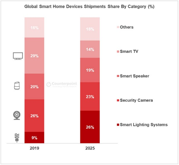 counterpoint smart devices stat 2025