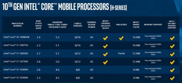 Новые процессоры Intel Core серии H