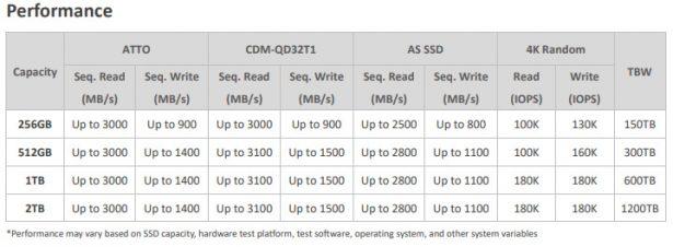Заявленная производительность для SSD-накопителей семейства ADATA Falcon (золотисные)