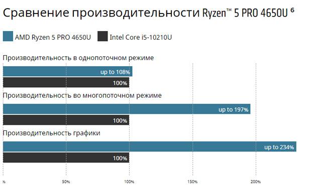 Производительность процессоров AMD Ryzen PRO 4000