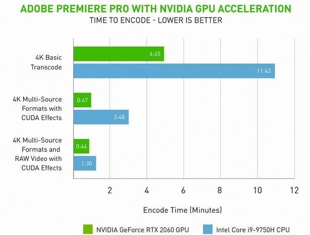 Adobe Premiere Pro gpu support