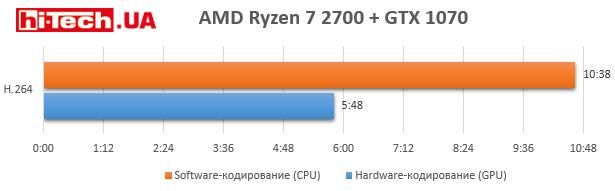 Adobe Premiere Pro, GPU против CPU при кодировании