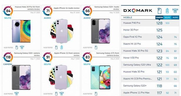 DxOMark smartphones 2020