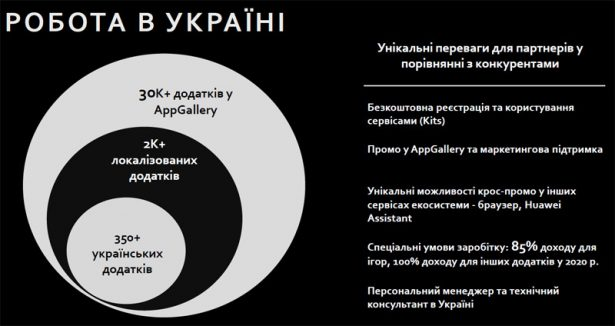 Huawei AppGallery в Украине