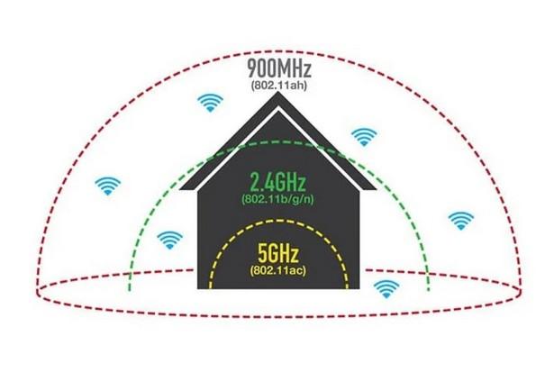 Wi-Fi 6 areas