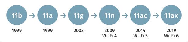 Wi-Fi timeline