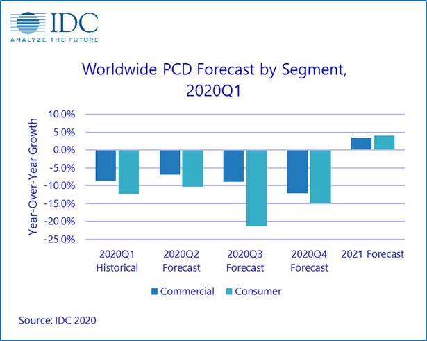 idc pc laptop 2021 forecast