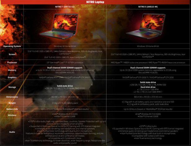 Хараетеристики Acer Nitro 7 и Nitro 5