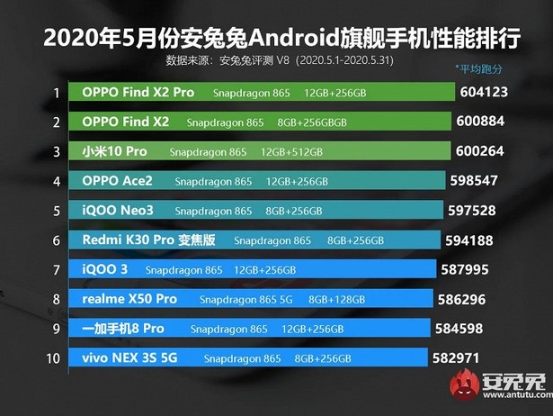Android 865 top