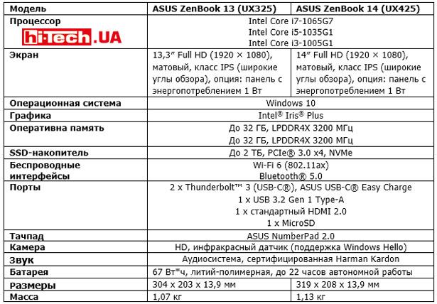 Характеристики ноутбуков ASUS ZenBook 13 (UX325) и ZenBook 14 (UX425)