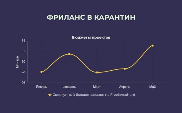 Бюджеты