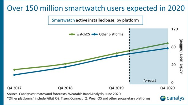 Canalys smart watch 2020