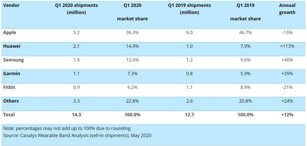 Canalys smart watch q1 2020