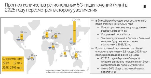 Ericsson Mobility Report развитие 5G